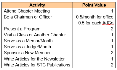 Active Membership Values for 2017 Chapter Year